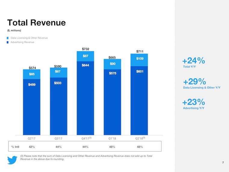 twitter q2 2018 total revenue