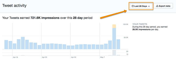 The Straightforward Guide to Twitter Analytics