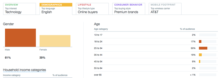 twitter-analytics-demographics.png