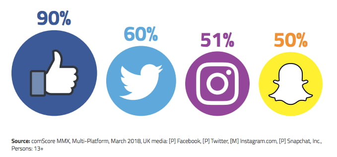23 Remarkable Twitter Statistics to Be Aware of in 2019