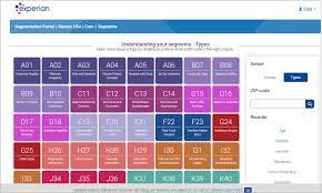 example of customer segmentation feature in [experian]