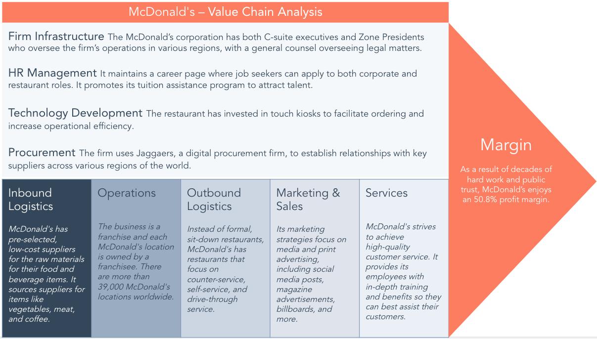 Value chain analysis example - McDonald's