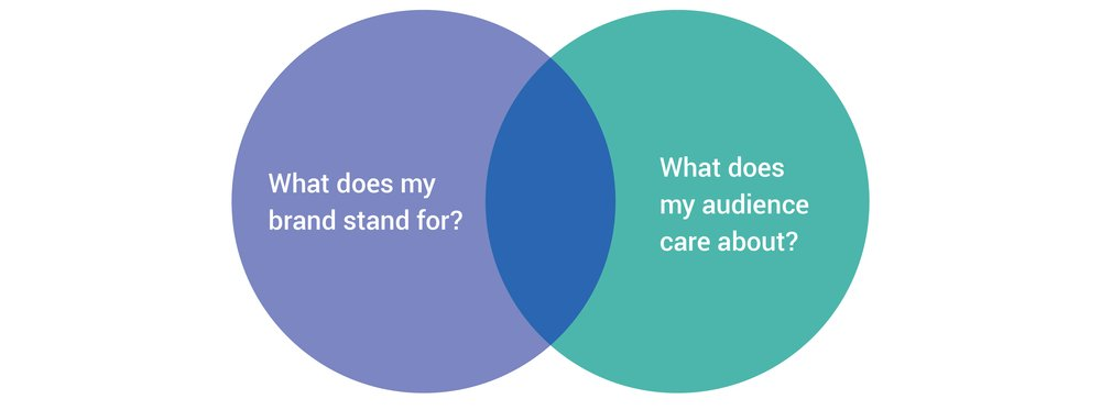 venn of content.png