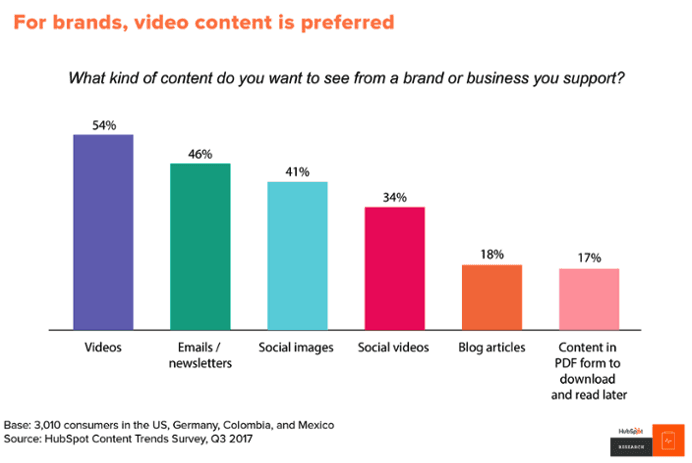 Bar graph showing that 54% of consumers want to see video from a brand or business they support
