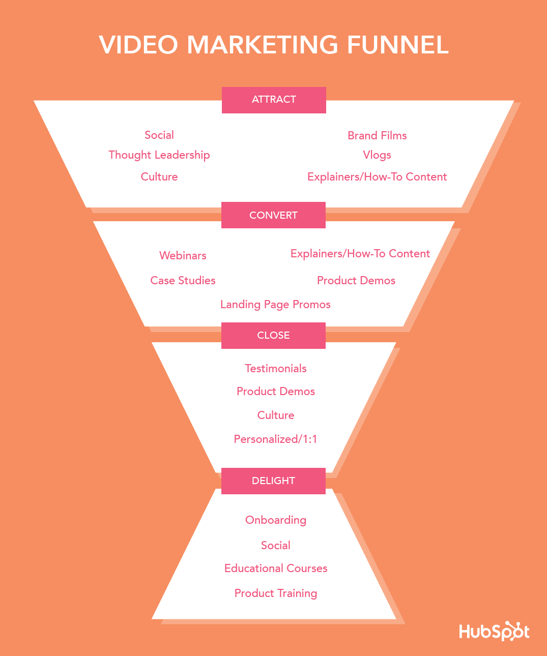 video-marketing-funnel-1.png