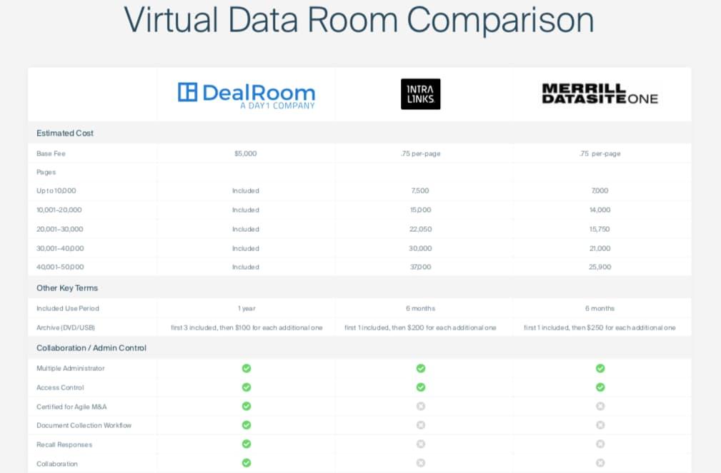 virtual-data-room-comparison