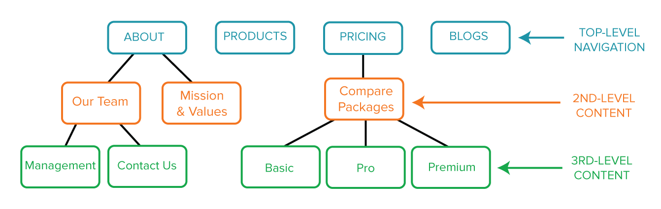 visual-sitemap-example.png