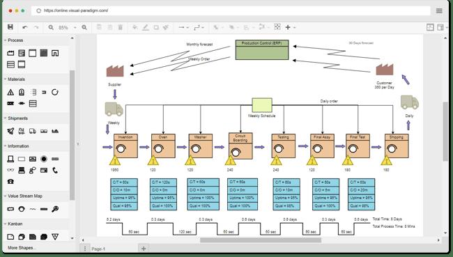 Value stream mapping tool by VisualParadigm