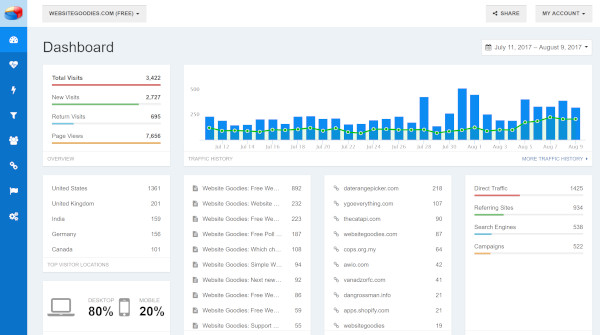 w3counter, a google analytics alternative - showing dashboard overview