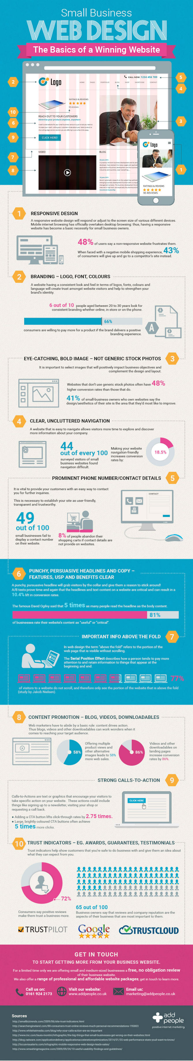 The Anatomy of a Winning Website Design [Infographic]
