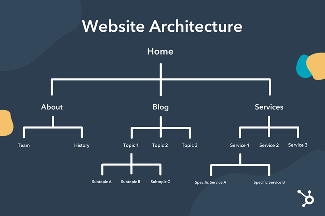 Typical website architecture in tree graphics