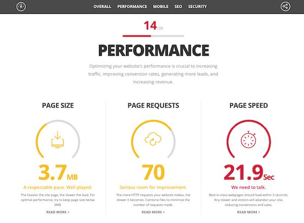 Website Grader, a technical SEO tool by HubSpot