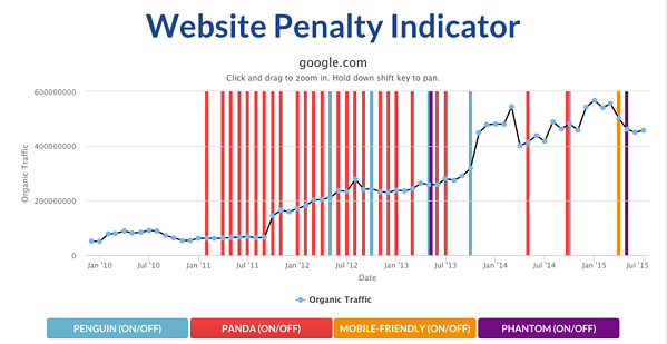 Graph from Website Penalty Indicator, showing if a website suffers from a Google penalty