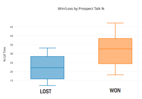 win-loss-by-prospect-talk.png