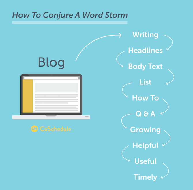 8 Brainstorming Ideas to Inspire Brilliant Pitches word storm writing brainstorming techniques