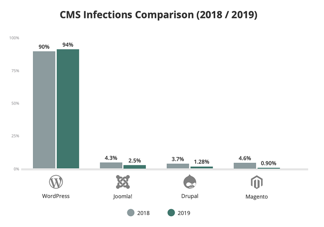 a graph showing that 94% of CMS-powered websites that were hacked in 2019 were WordPress websites