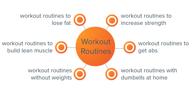 workout routines topic cluster-1.png
