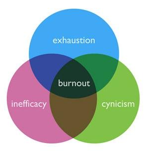 workplace-burnout-triangle-1