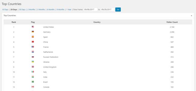 wp statistics plugin for WordPress traffic