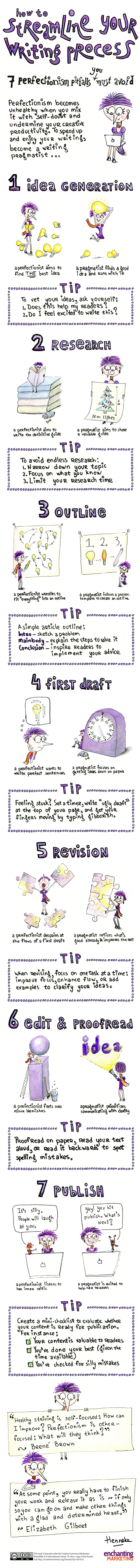 writing-process-infographic.jpg  Stop Obsessing: Here Are 7 Areas Where Perfectionism Hinders Good Writing [Infographic] writing process infographic