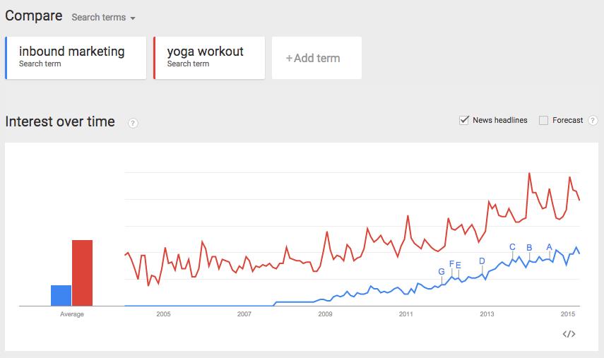yoga_vs_inbound_marketing