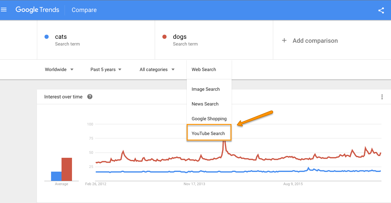 youtube_googletrends.png