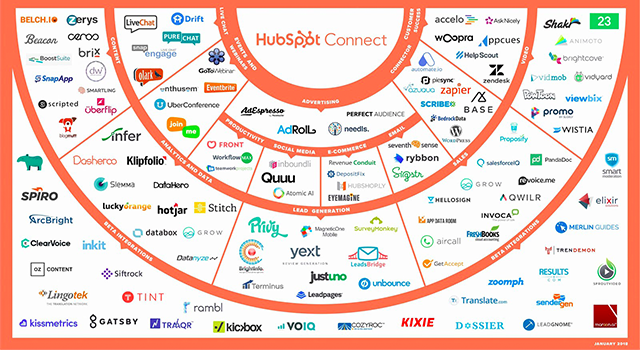 January 2018: New HubSpot Product Integrations This Month