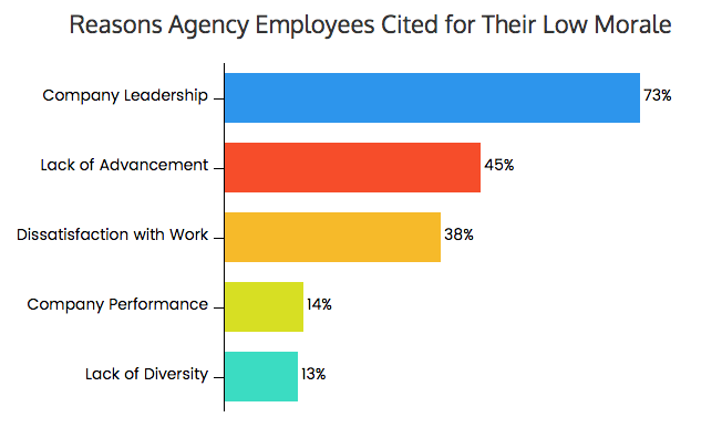 the scary state of agency morale  in 5 charts