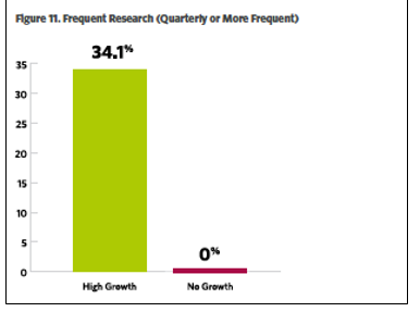 Why Agencies That Conduct Market Research Grow Faster