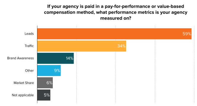 How Agencies Price Their Services, In 4 Charts