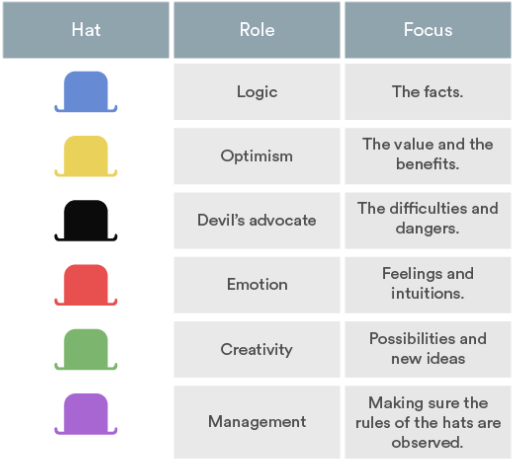And Consultant Who Pioneered The Technique In His 1985 Book Six Thinking Hats The Method Involves Breaking Down Ideas Into Six Areas Of Thought