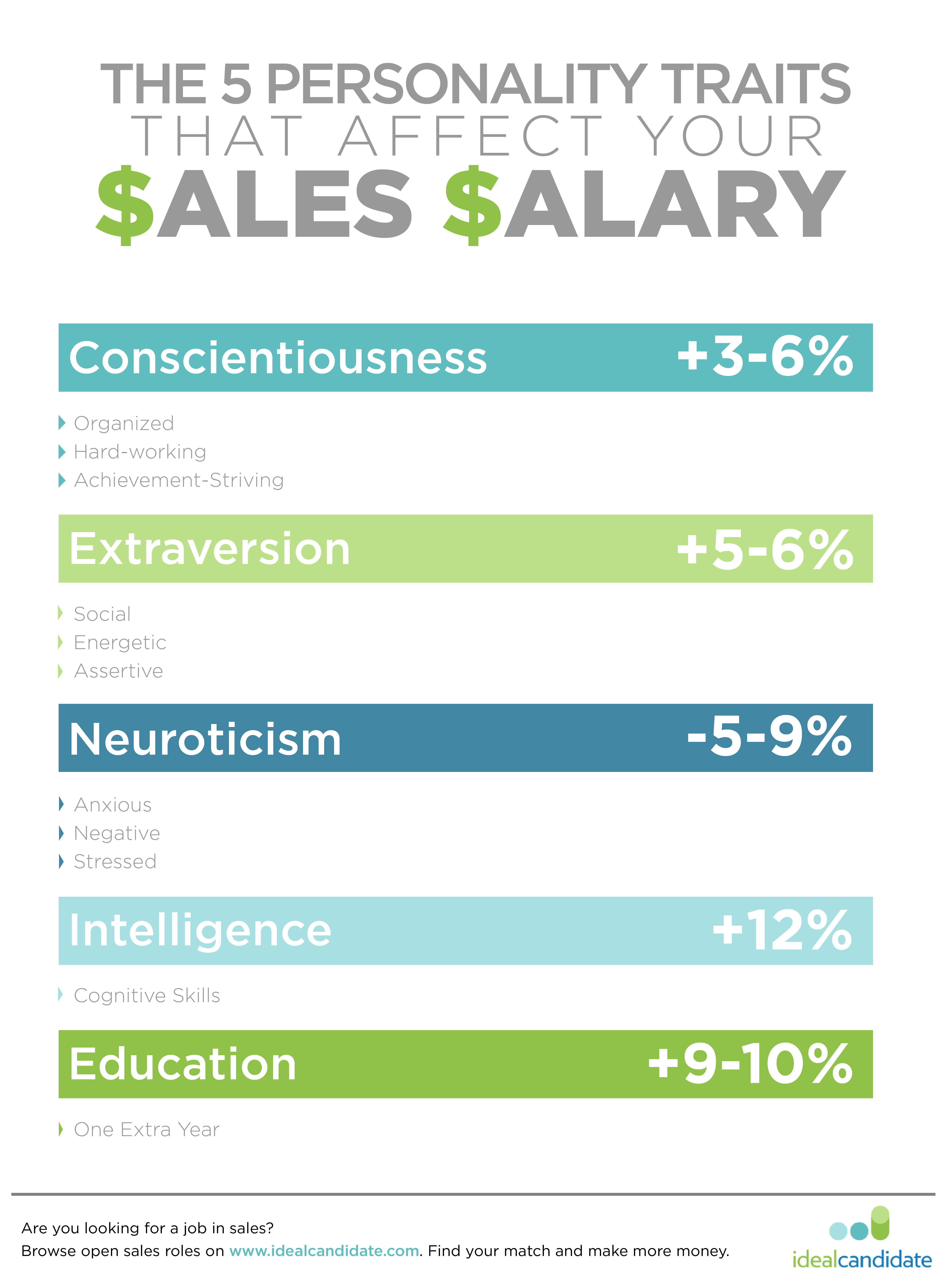 5 Personality Traits That Have a Big Impact on Your Sales Paycheck