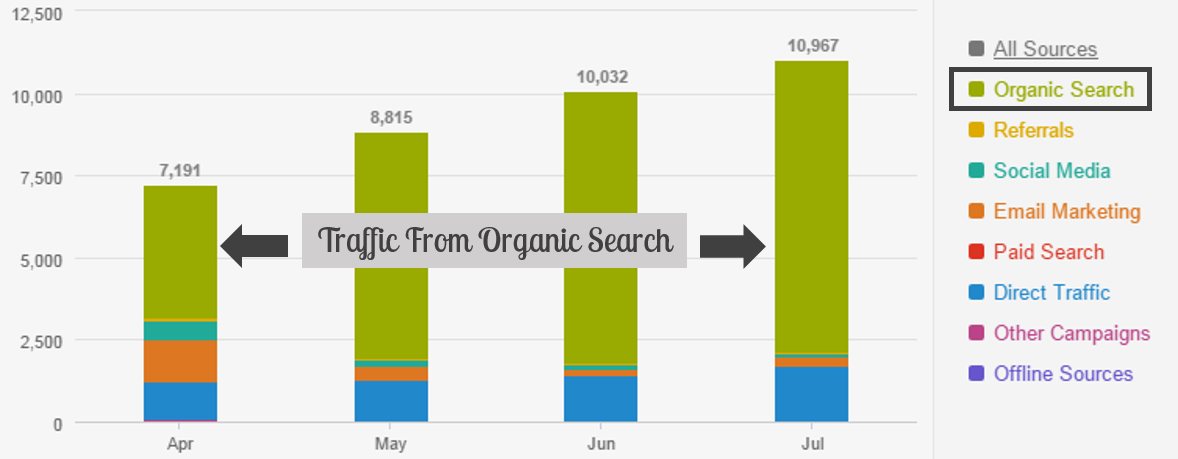 organic-search-traffic-over-time.png
