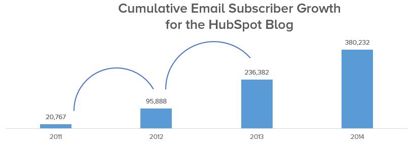 subscriber-growth-hubspot-blog.png