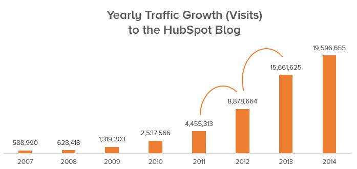 traffic-growth-hubspot.png