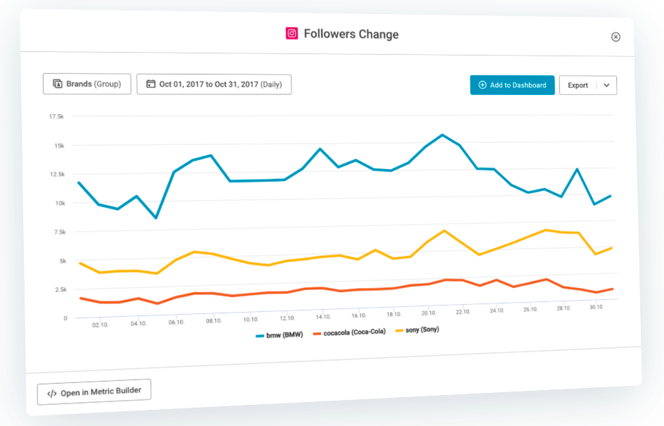 How Quintly displays social media analytics