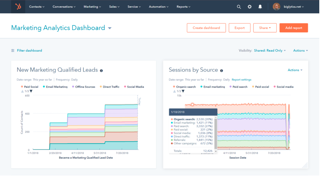 HubSpot Marketing Hub analytics dashboard.