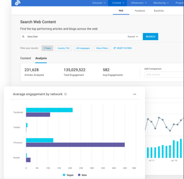 BuzzSumo analytics page example.