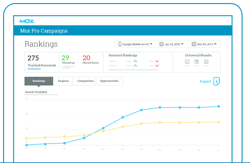 Example of Moz's Analytics offerings.
