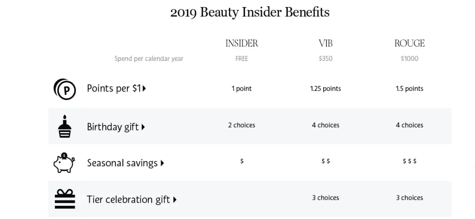 Sephora-rewards