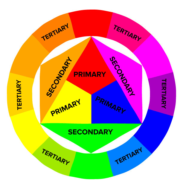 Primary, Secondary, And Tertiary Colors