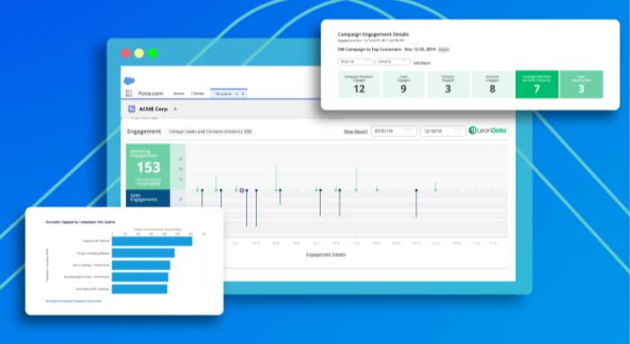 LeanData ABM software
