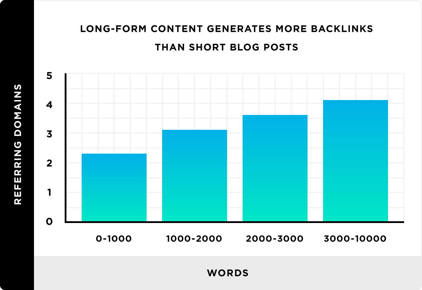 long form blog content pulls in the highest amount of backlinks