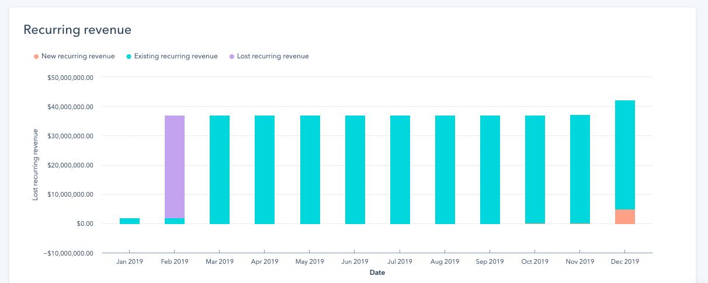Recurring Revenue Report