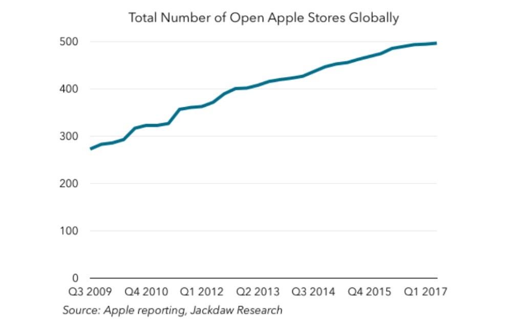 Customer-Service-Apple