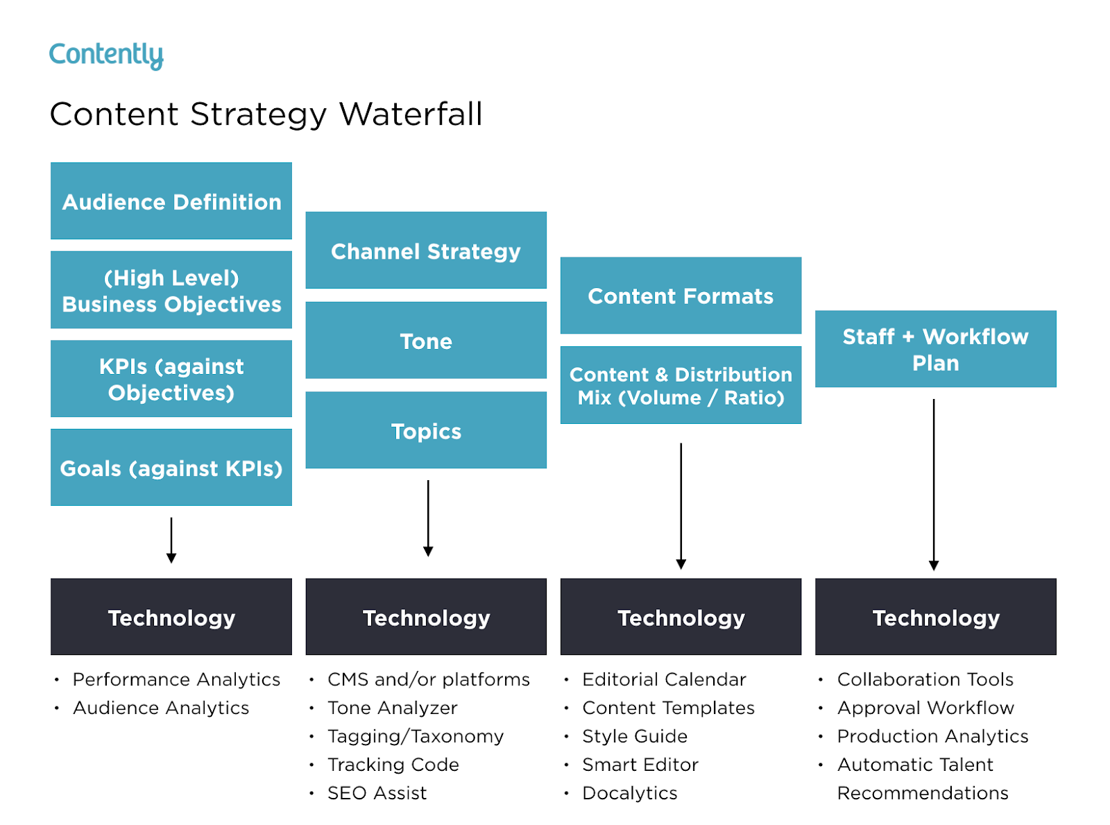 content strategy waterfall