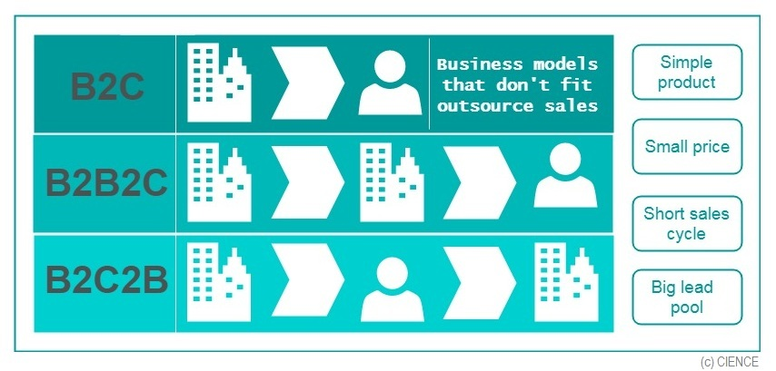 Business models that don't fit sales outsourcing
