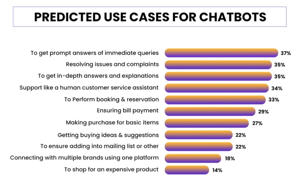 Chatbot-Use-Case