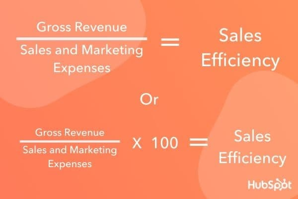 How to calculate sales efficiency