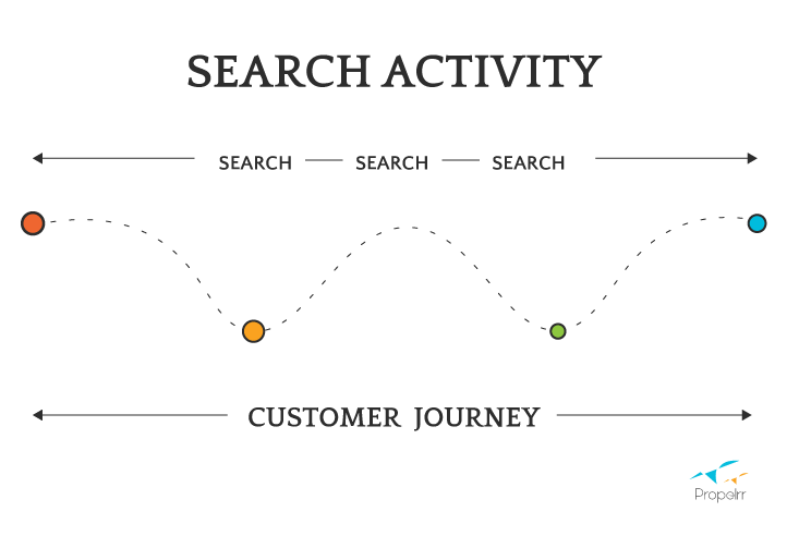 Search Activity Customer Journey